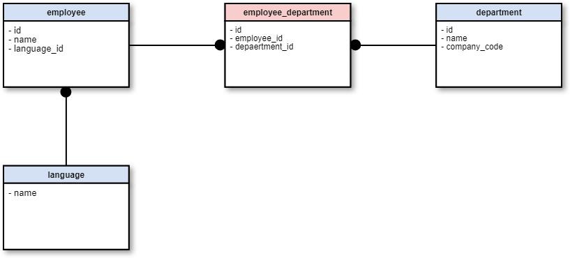 データベース図