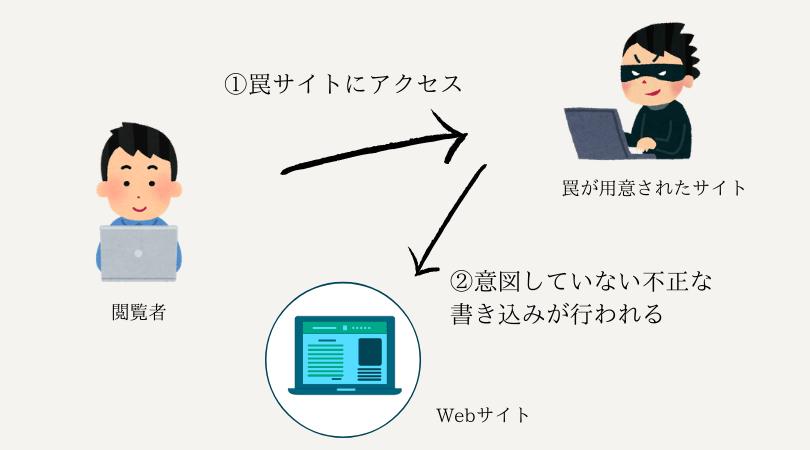 CSRFの図
